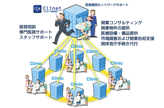 clinicnetwork